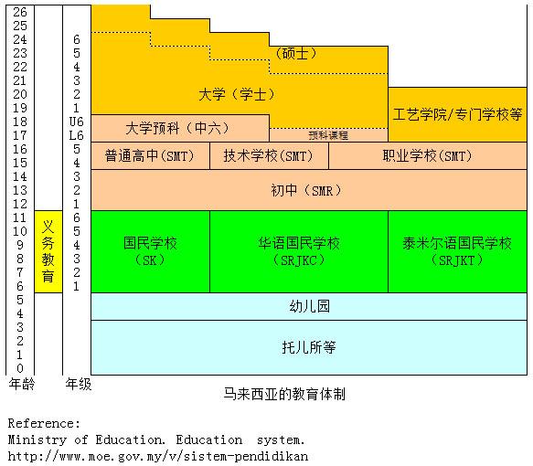 马来西亚的教育体制